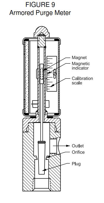 advantagesof variable area flowmeter or Rotemeter
