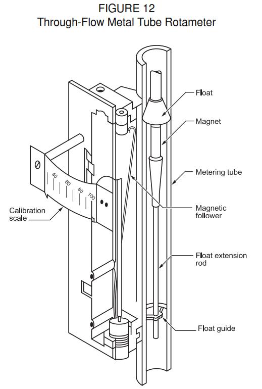 Multiple Function Rotameters