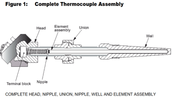 What is Thermocouple – Design Requirement in Process Plant Thermocouple Application Considerations References thermocouples