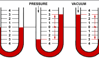 Definitions Pressure Measurement Units. Pressure Units. Range of Pressure. Differential Pressure. Atmospheric Pressure. Pressure Elements.