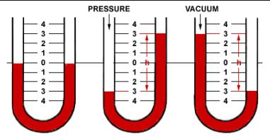 Definitions Pressure Measurement Units. Pressure Units. Range of Pressure. Differential Pressure. Atmospheric Pressure. Pressure Elements.