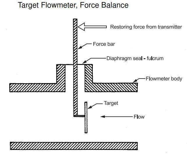 Target Flowmeter Design Requirements in Process Plants. Advantages of Target Flowmeter