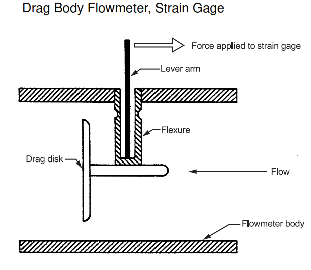 Disadvantages of Target Flowmeter Applications of Target Flowmeter