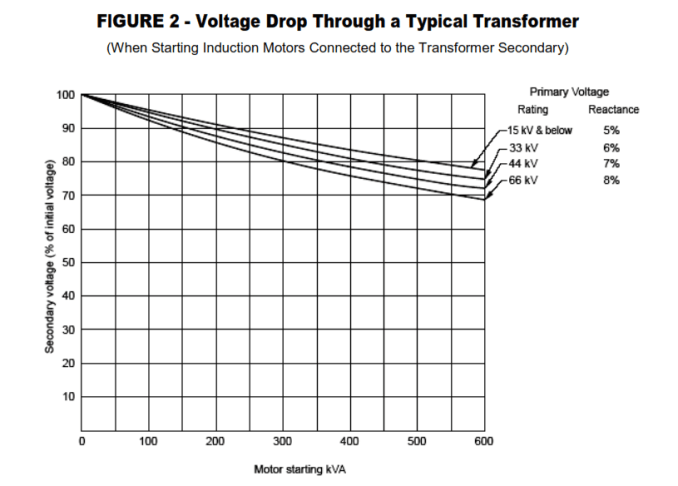 Oil-Immersed Transformer Tests