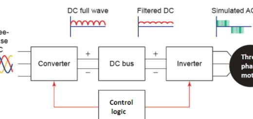 VFD Basic Design, VFD Driver and Motor Protection, VFD Diagnostics