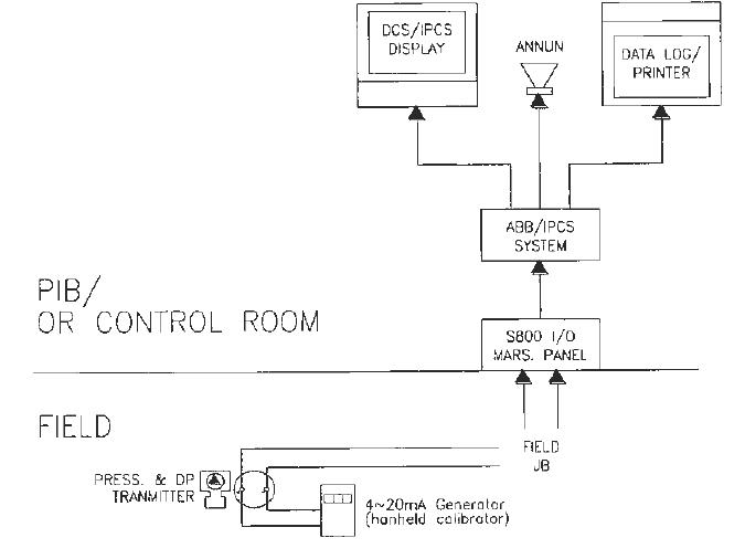 Instrumentation Test Procedure