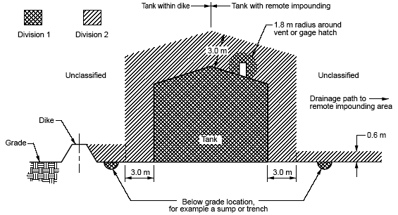 Tank with Heavier Than Air Flammable Gas or Vapor Source