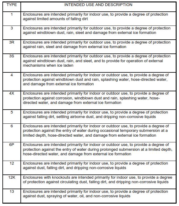 NEMA Enclosure Types for Non-Hazardous Locations
