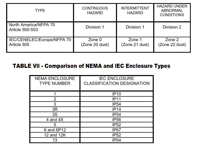 Classification Based on Hazard Type