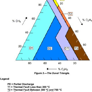 Transformers Condition Assessment | Transformer Maintenance
