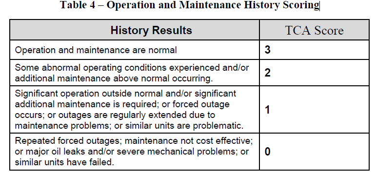 Table 4 – Operation and Maintenance History Scoring