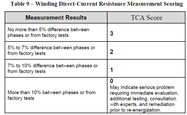 Table 9 – Winding Direct-Current Resistance Measurement Scoring