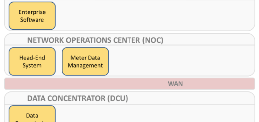 Advanced Metering Infrastructure Components