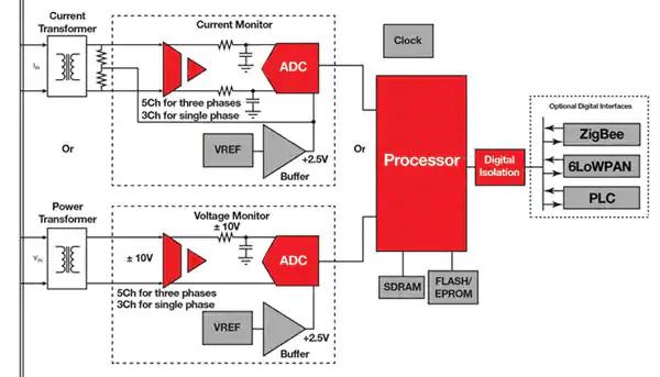 Data Concentrator Unit DCU, Data Concentrator circuit diagram