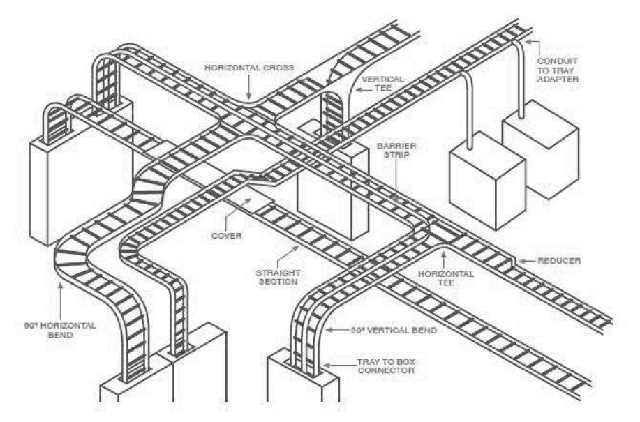 cable tray system overview