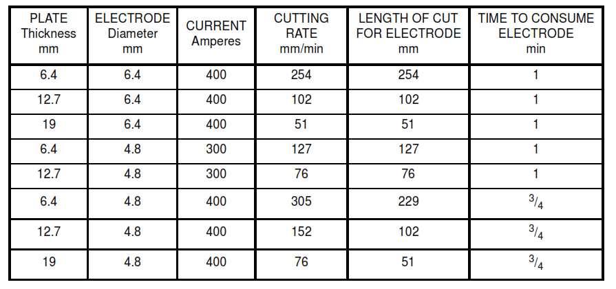 TABLE IIA - Performance Characteristics of Solid Core Electrodes for Metal-arc Cutting Steel Plates (Metric Units)
