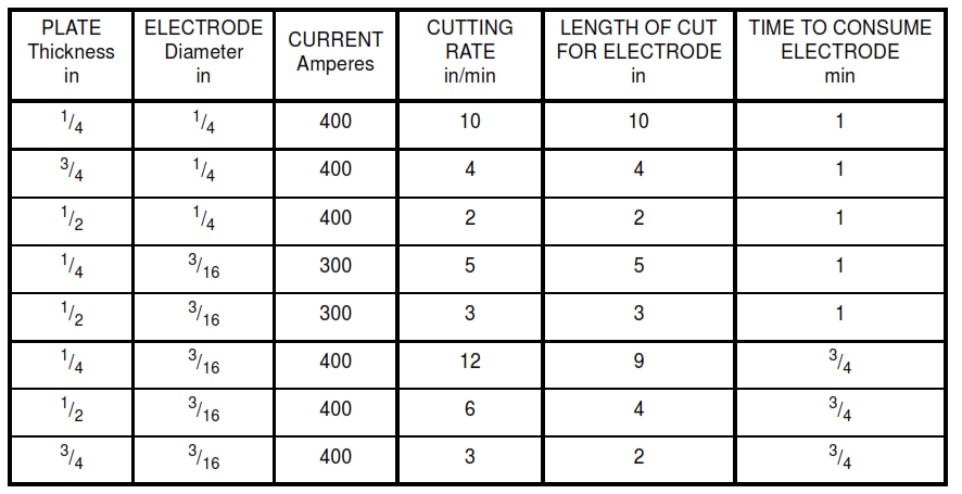 TABLE IIB - Performance Characteristics of Solid Core Electrodes for Metal-arc Cutting Steel Plates (Imperial Units)