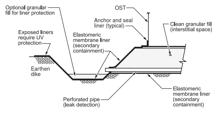 FIGURE 3 - Onground Storage Tank (OST) with Earth Foundation