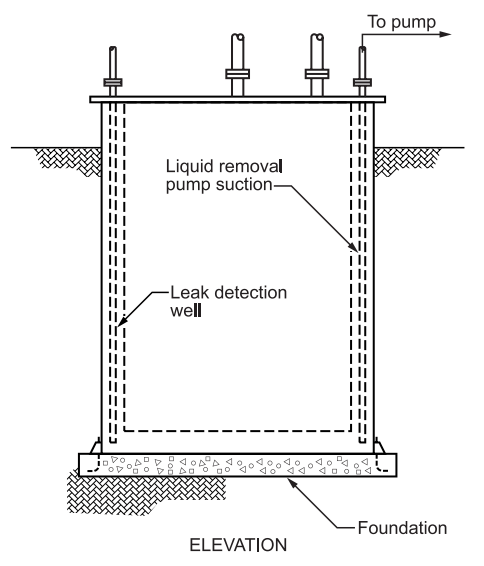FIGURE 6 - Double Wall Tank