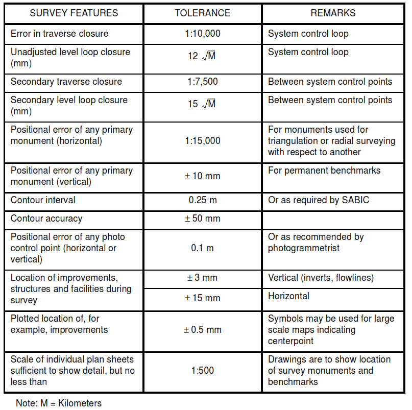 TABLE I - Tolerances for Survey Features in Industrial Mapping