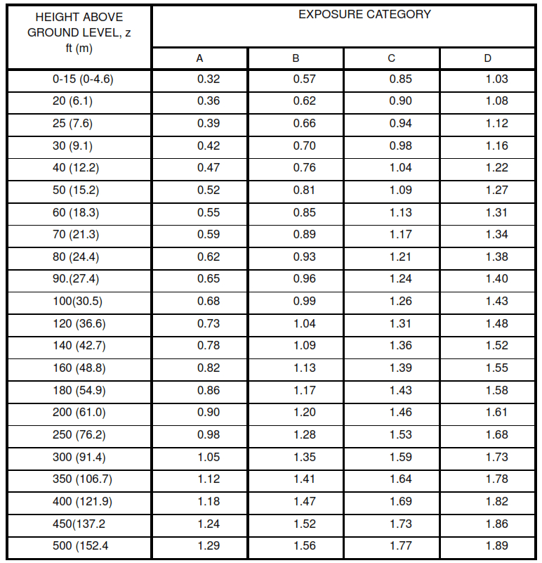 Table V (ASCE 7-95 Table 6-3) -Velocity Pressure Exposure Coefficients, Kh and Kz