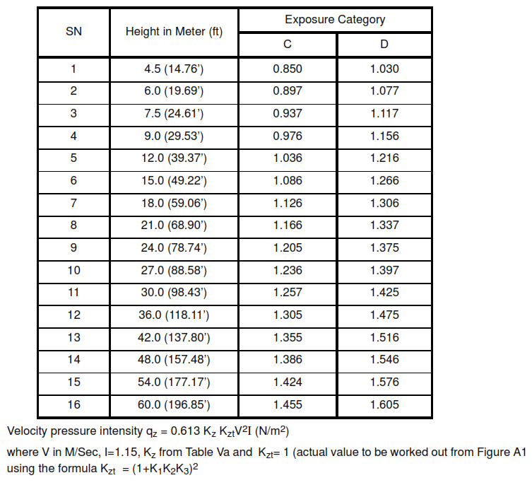 Velocity Pressure Exposure Coefficient KhTable Va and Kz (interpolated for height z or h in metric unit)