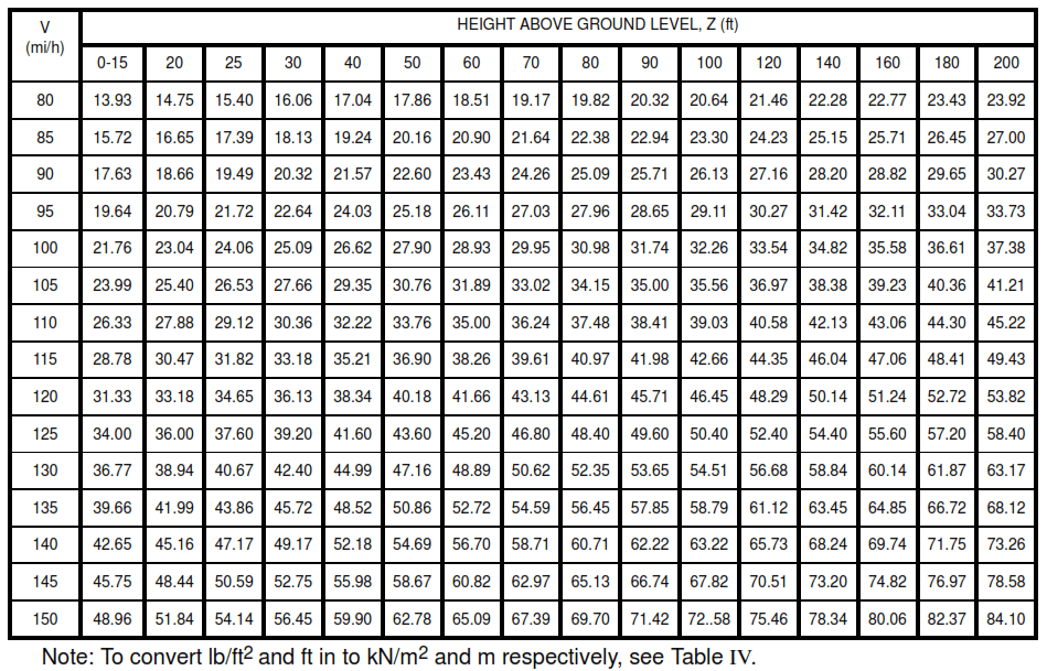 Table VI - Velocity Pressures, qz (or qh for Z = h) lb/ft2 (exposure C)