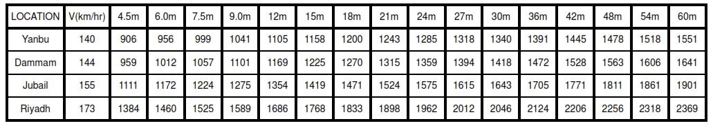 Table VIa - Showing Velocity Pressure Intensity qzor qh for exposure C