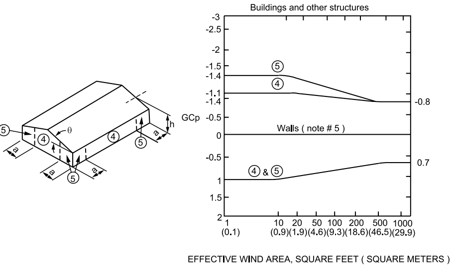 FIGURE ASCE 7-95 Walls