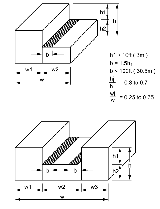 FIGURE ASCE 7-95 - Stepped Roofs (Refer to Notes on Figure)