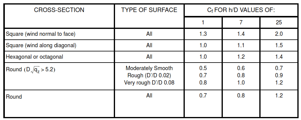 TABLE A1 * (ASCE 7-95 Table - Force Coefficients for Chimneys, Tanks, and Similar Structures, Cf