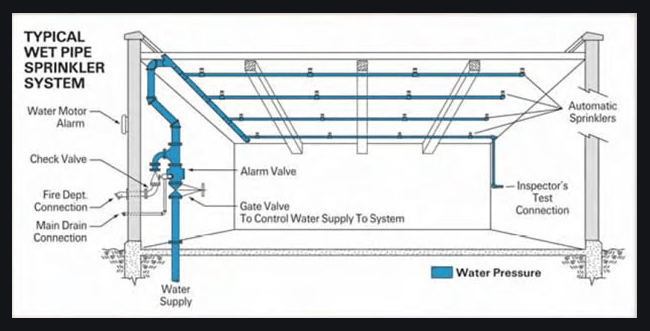 Automatic Sprinkler systems Design | Installation | Materials