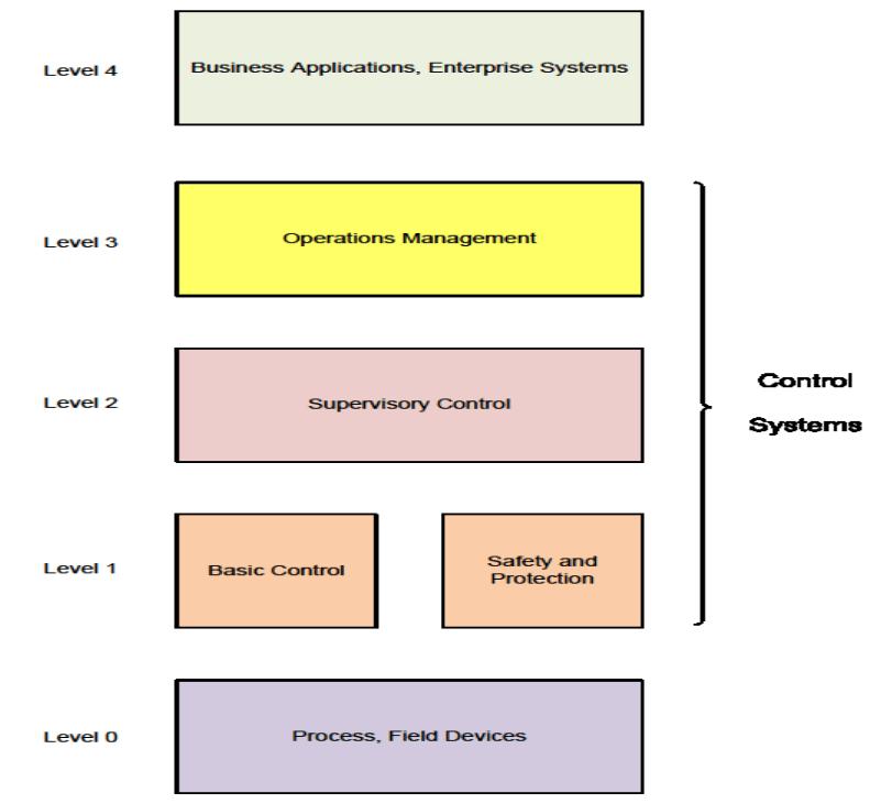 4. Control System Design Criteria Overview