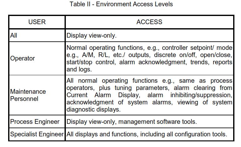 Hierarchy in Control Software