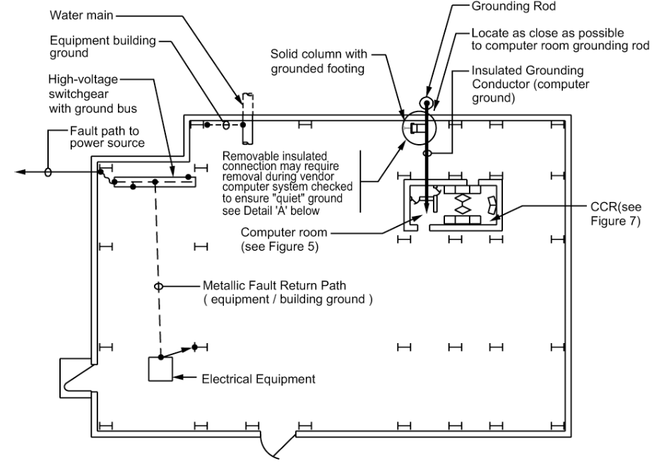 Figure 3 - Typical Building Grounding Plan - With Computer Room