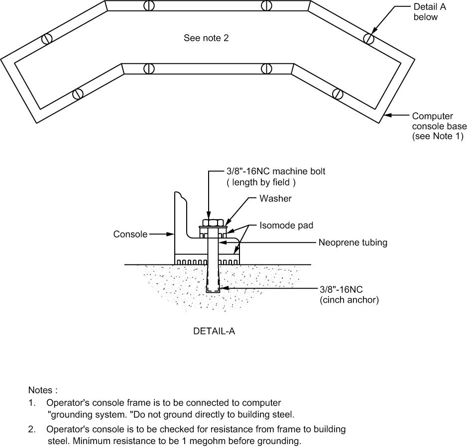 Figure 9 - Computer Console Grounding/Isolation