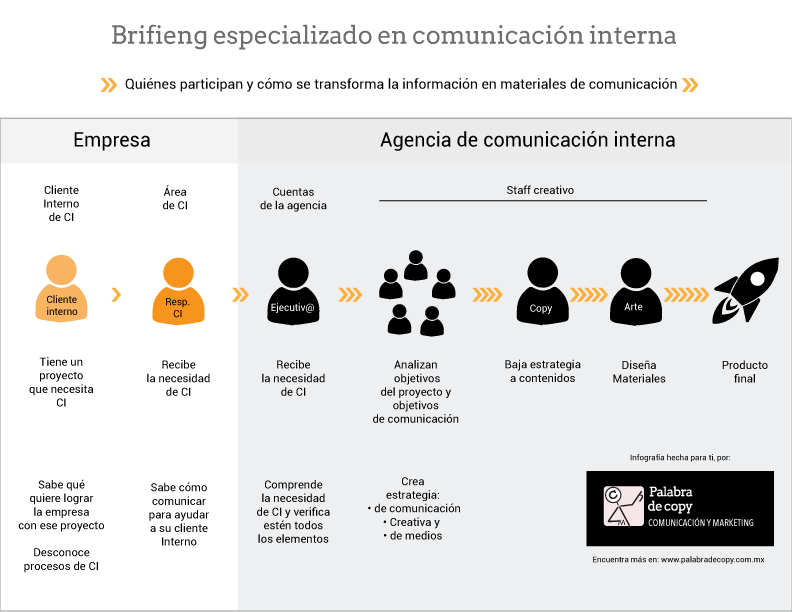 briefing-especializado-en-comunicacion-interna