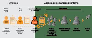 Glosario de comunicación interna: definiciones indispensables para tu día a día