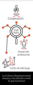Cultura corporativa y comunicación interna estratégica