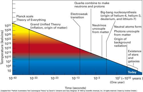 Temperatura e tempo