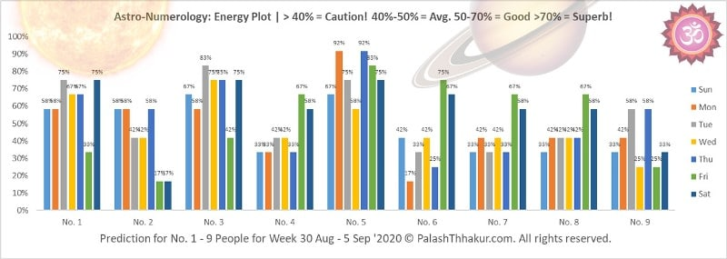 numerology prediction for week 30 august to 5 september 2020