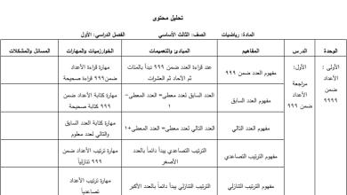 Photo of تحليل مميز لمحتوى مبحث رياضيات الفصل الأول الصف الثالث