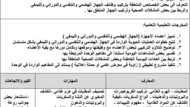 Photo of التحضير بالنظام الجديد للوحدة الأولى لعلوم الصف التاسع الفصل الأول