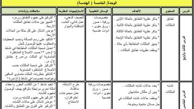 Photo of دليل المعلم لتنفيذ مبحث الرياضيات للصف الثامن الفصل الثاني