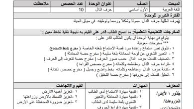 Photo of التحضير الرائع بنظام المخرجات لكامل مبحث اللغة العربية للصف الأول الفصل الثاني