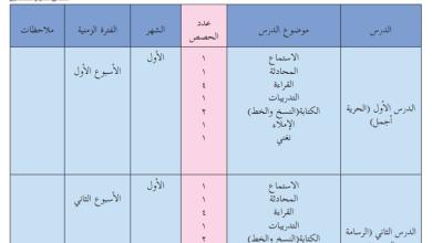 صورة خطة فصلية مقترحة لمبحث اللغة العربية للصف الثاني الفصل الأول