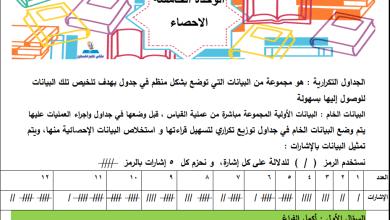 Photo of أوراق عمل رائعة لدرس الجداول التكرارية لمبحث الرياضيات خامس الفصل الأول