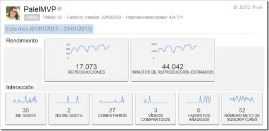 Estadísticas enero 2013
