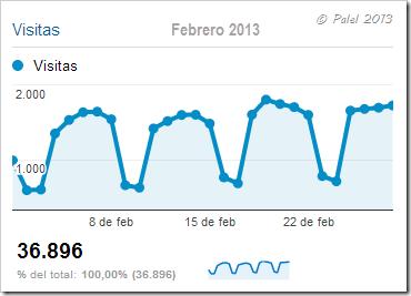 Estadísticas febrero 2013