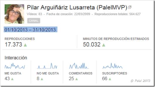 Estadísticas Palel - octubre 2013